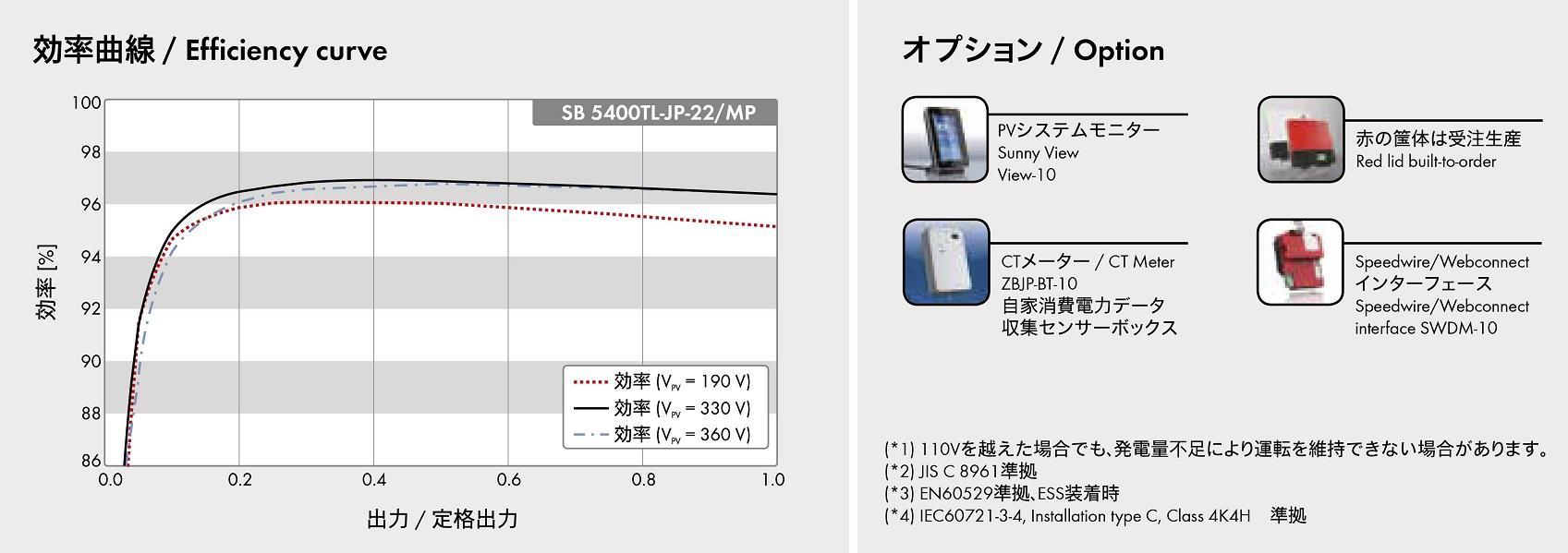 【単相5.4kW】SMA パワコン SB5400TL-JP-22/MP パワーコンディショナー