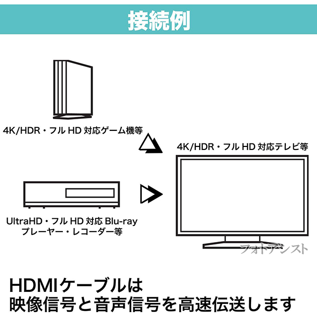 【互換品】SHARP シャープ対応  HDMI ケーブル 高品質互換品 TypeA-A  2.0規格  2.0m  Part 2  18Gbps 4K@50/60対応  送料無料【メール便の場合】