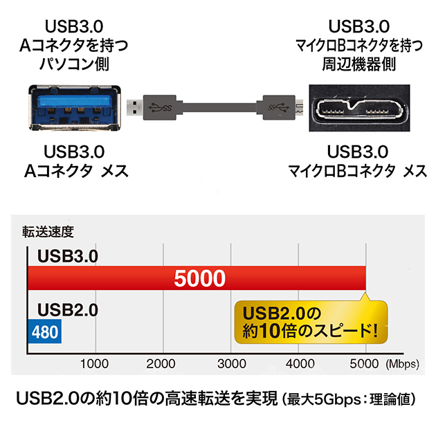ELECOM/エレコム対応  USB3.0 MicroB USBケーブル 3.0m 送料無料【メール便の場合】