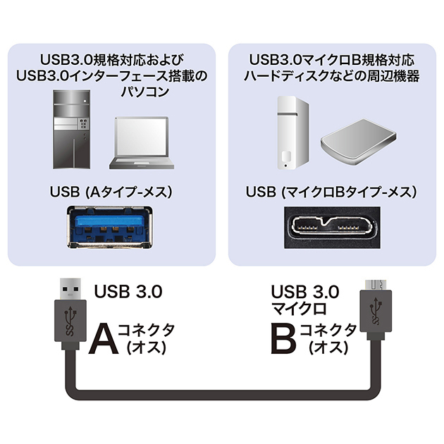 Silicon Power/シリコンパワー対応  USB3.0 MicroB USBケーブル 3.0m 送料無料【メール便の場合】