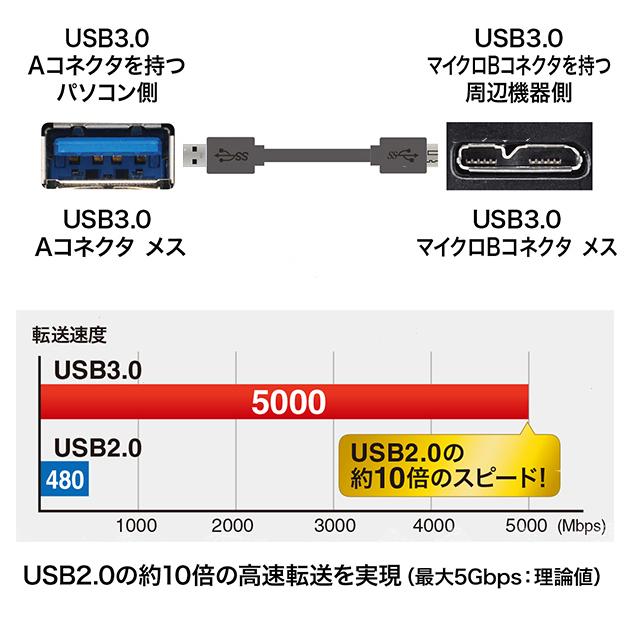 TOSHIBA/東芝対応  USB3.0 MicroB USBケーブル 3.0m 送料無料【メール便の場合】
