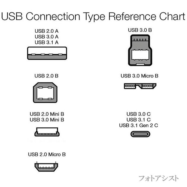 Brother ブラザー対応  USB2.0ケーブル A-Bタイプ 1.5m プリンター接続などに 【VX-U120などの互換品】 プリンターケーブル 送料無料【メール便の場合】