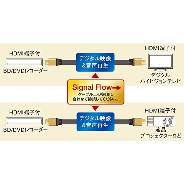 パナソニック HDMIケーブル 1.5m RP-CHKX15-K