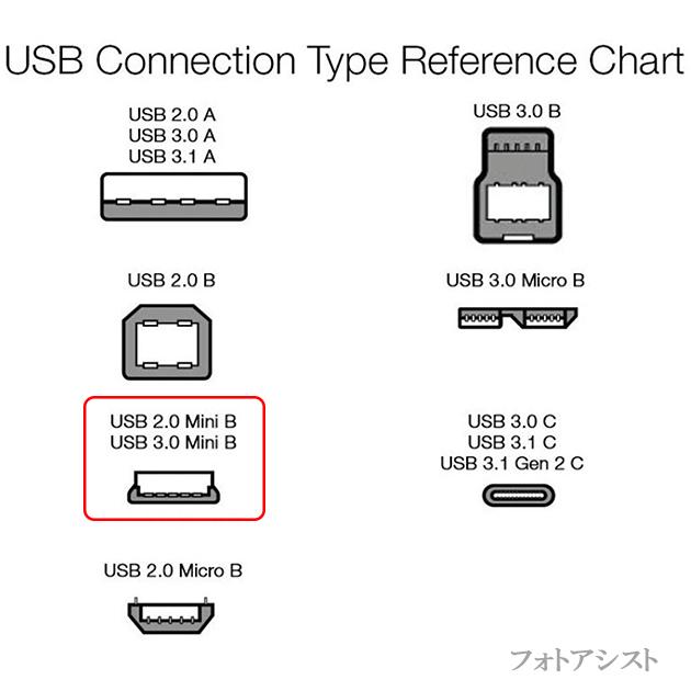 BUFFALO/バッファロー対応  USB2.0ケーブル A-miniBタイプ 1.0m ハードディスク・HDD接続などに  送料無料【メール便の場合】