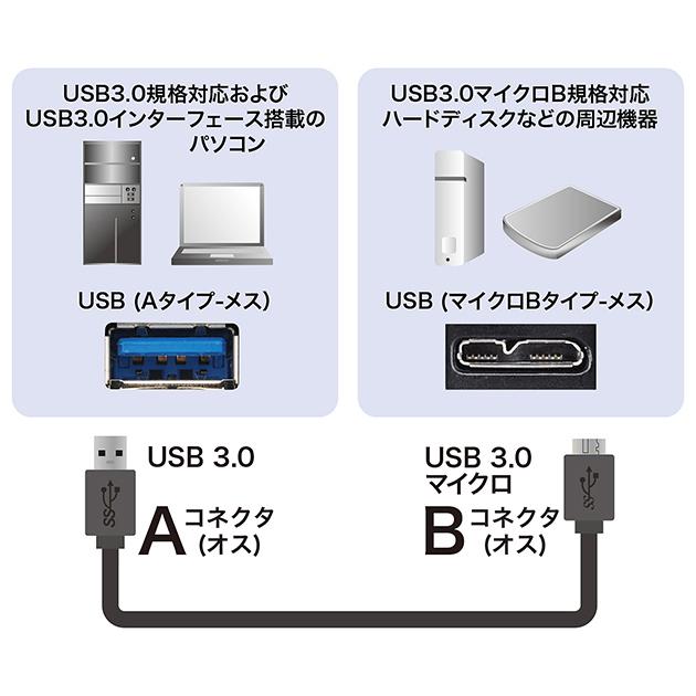 TOSHIBA/東芝対応  USB3.0 MicroB USBケーブル 1.0m A-マイクロB  ハードディスクやカメラHDD接続などに  送料無料【メール便の場合】