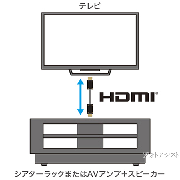SONY プレミアムHDMIケーブル 1.0m 4K 60P/4K HDR/Ultra HD対応 DLC-HX10XF  翌日配送対応