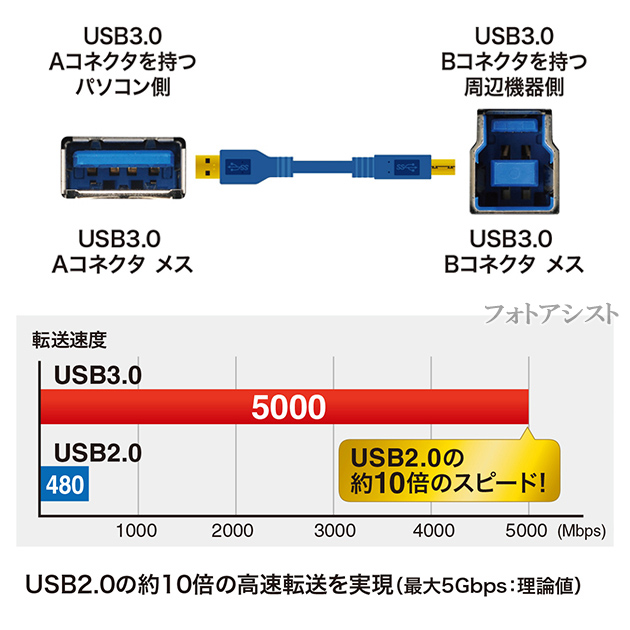 Logitec/ロジテック対応  USB3.0ケーブル A-Bタイプ 1.5m ハードディスク・HDD接続などに  データ転送ケーブル 送料無料【メール便の場合】
