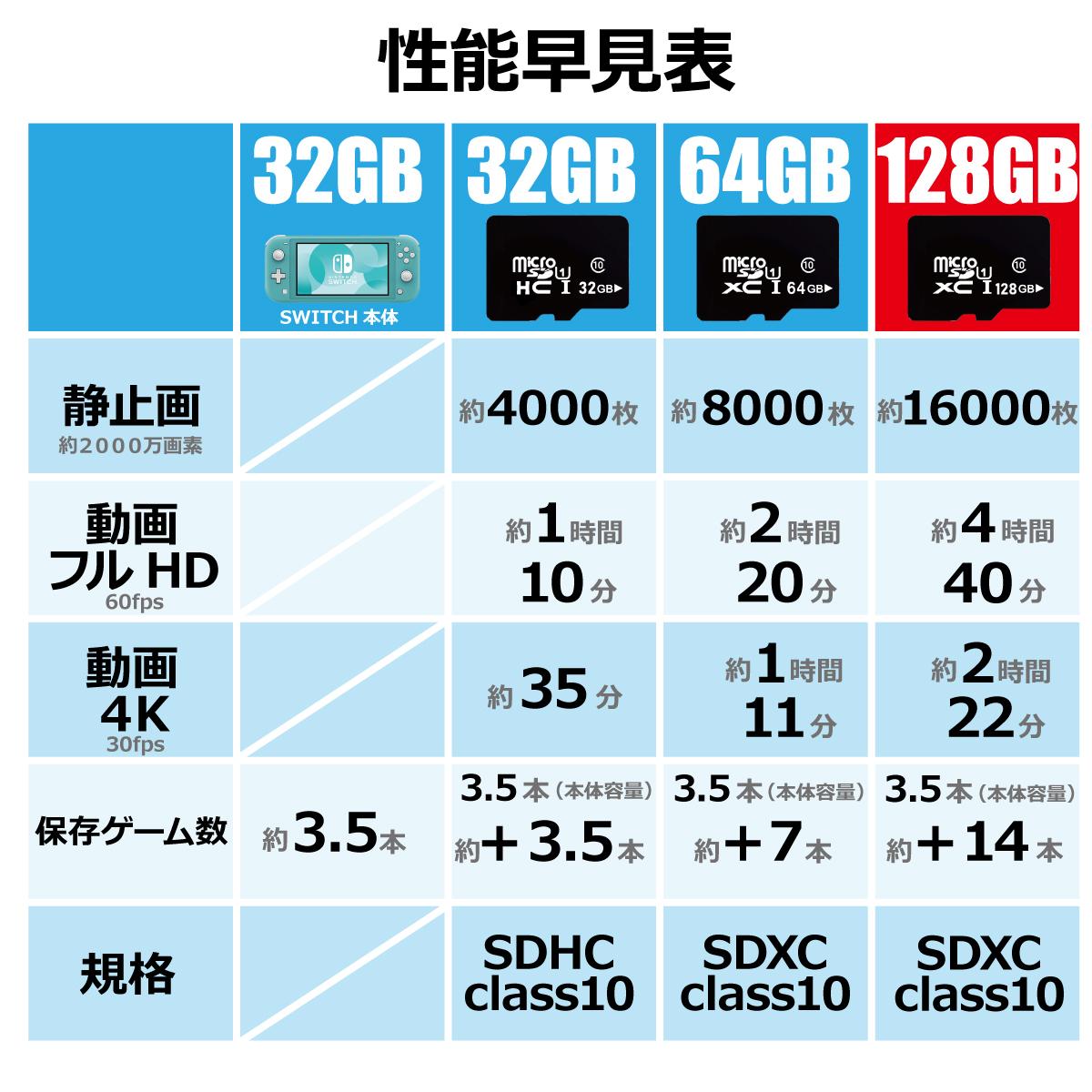 Nintendo Switch SDカード microSD カード 128GB マイクロ メモリーカード おすすめ