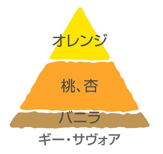 【大苗】バラ苗 ギーサヴォア (Del絞桃) 国産苗 6号鉢植え品[契約品種]《Han-DEL》