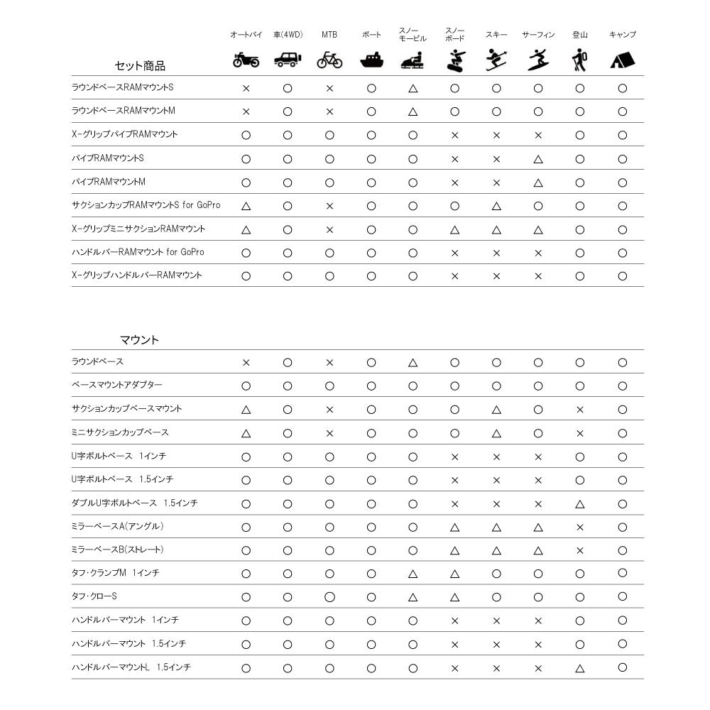 ラムマウント RAM MOUNTS サクションカップマウント/国内正規品 RAM-B224-1 GoPro 吸盤 オフロード 車 カー用品 ボート スノーモービル スノーボード サーフィン  キャンプ *送料無料 *小型宅配便