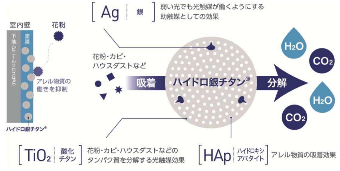 Hydro Fresh 【ハイドロ フレッシュ】 関西ペイント