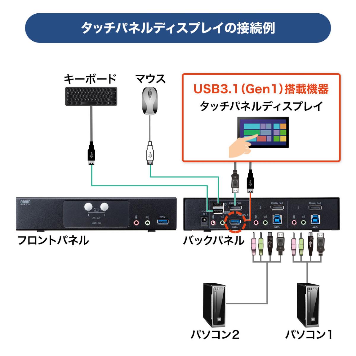 [SW-KVM2HDPU] DisplayPort対応パソコン自動切替器(2:1)