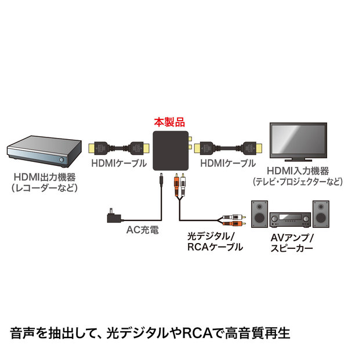[VGA-CVHD5] HDMI信号オーディオ分離器(光デジタル/アナログ対応)