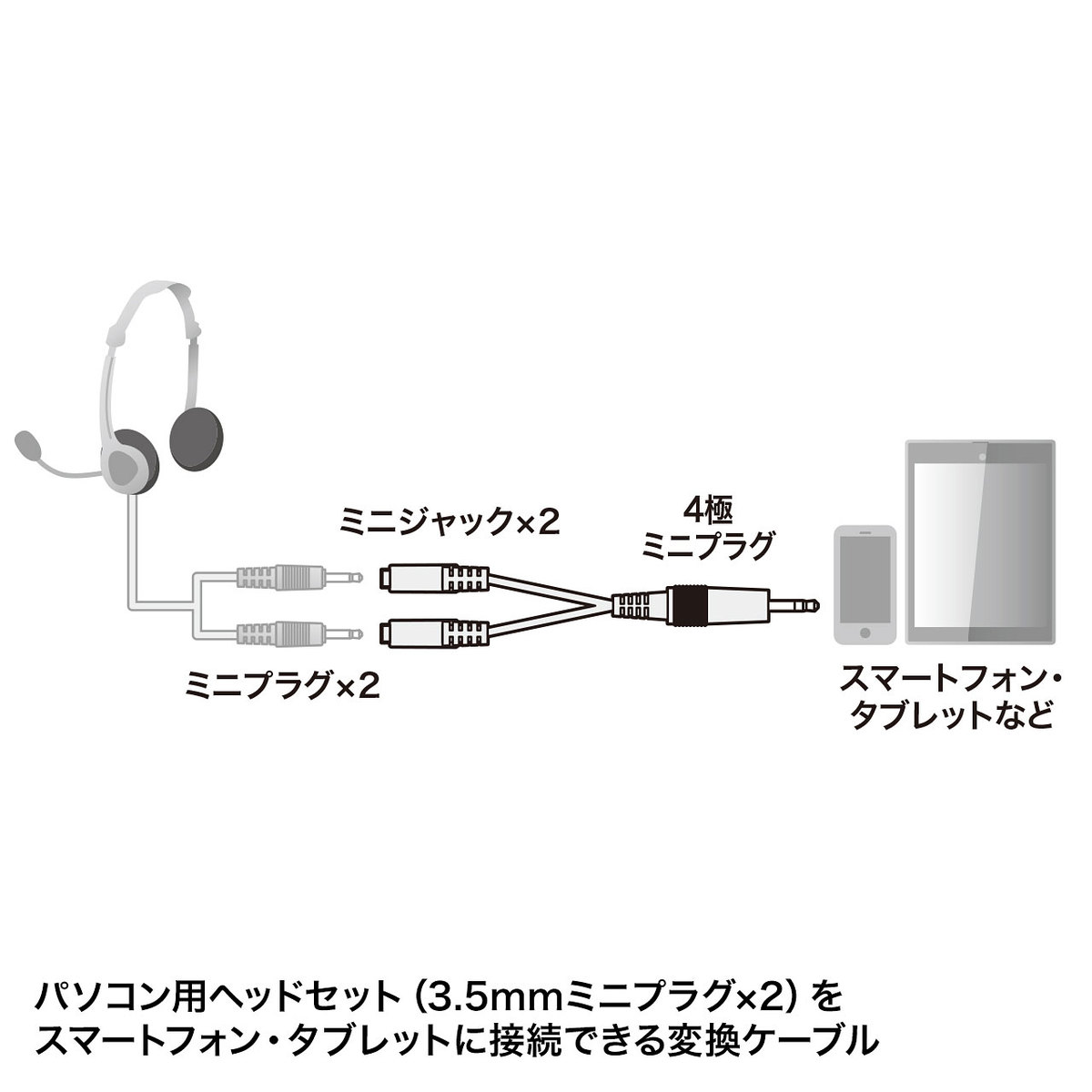 [KM-A25-005] ヘッドホン+マイク用変換アダプタケーブル(3極メスx2→4極オス)