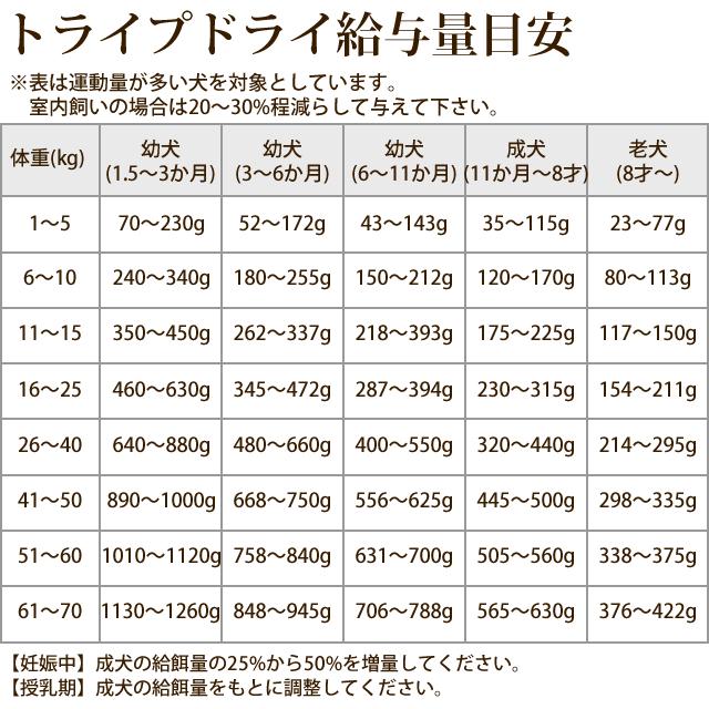 【全年齢対応】穀物不使用の最高級フード|トライプドライ  バラエティ4種(各230g) バラエティパック【a0335】