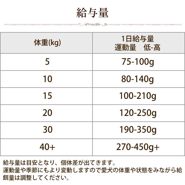 【初回送料無料】AATU(アートゥー) ダック  ドッグフード 1.5kg スターター【a0337】
