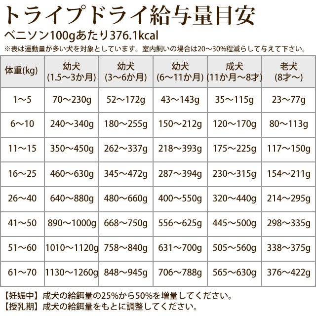【送料無料&おまけ付】トライプドライ ドッグフード グリーンラムトライプ SAPラム小粒 11.34kg【定期購入もできます】