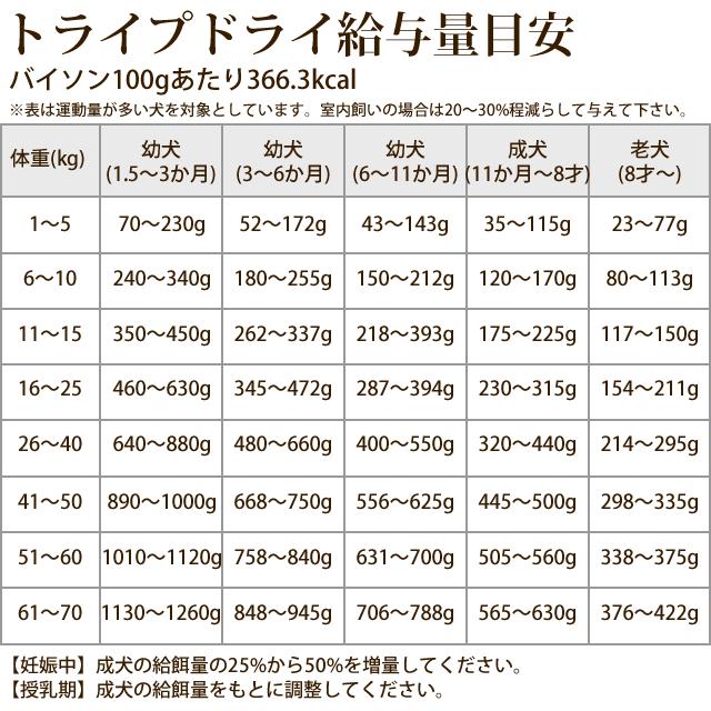 トライプドライ ドッグフード バイソン 2.72kg【定期購入もできます】