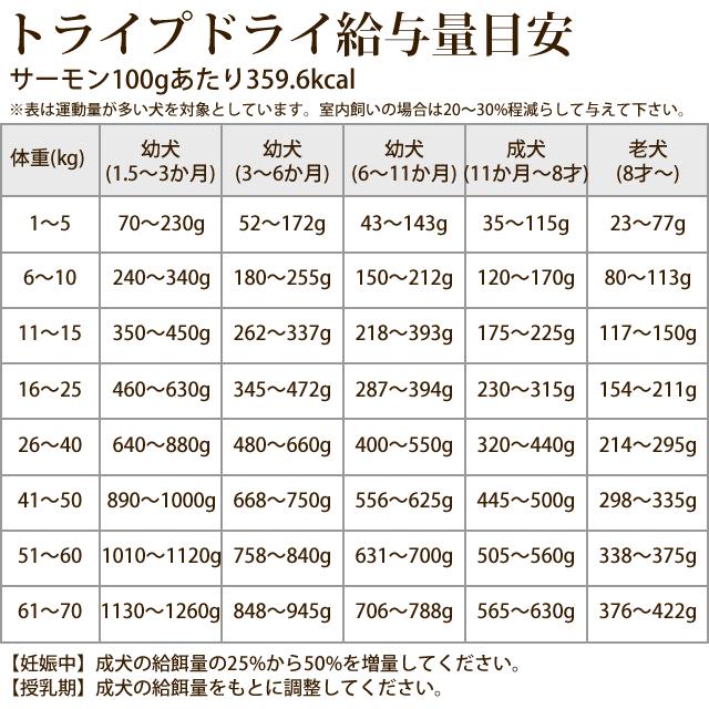 トライプドライ ドッグフード ワイルドサーモン小粒 2.72kg