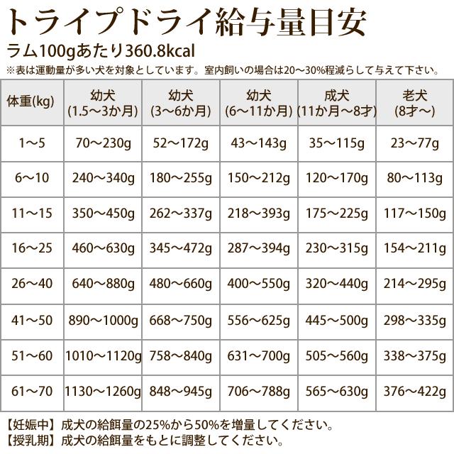 トライプドライ ドッグフード ラム 2.72kg【定期購入もできます】