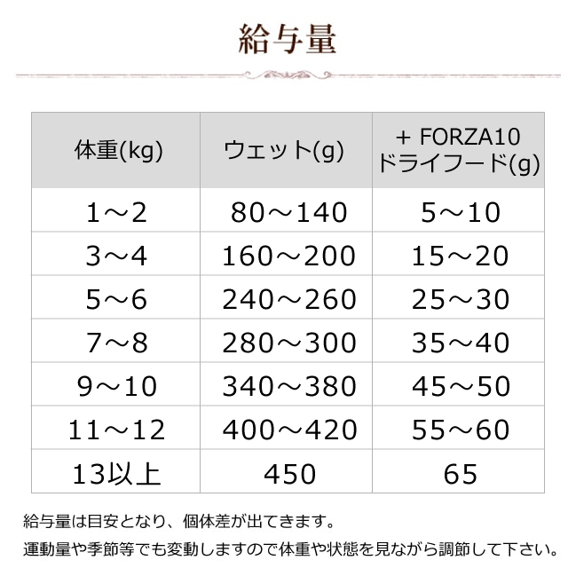 FORZA10|プレミアム ナチュラルグルメ缶 チキンと小エビ 75g 猫缶