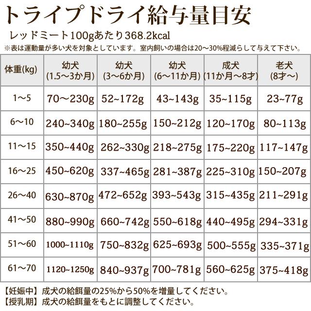 トライプドライ ドッグフード グリーントライプレッドミート 230g【定期購入もできます】