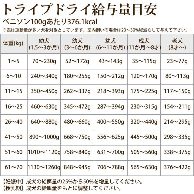トライプドライ ドッグフード GLベニソン 230g【定期購入もできます】