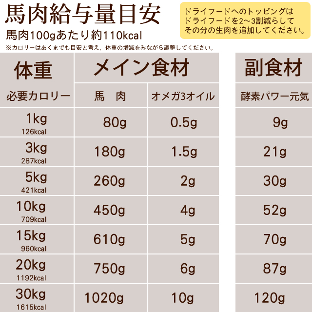 猫用 馬肉 冷凍生馬肉 荒挽き カナダ・メキシコ産 1kg [500g×2]