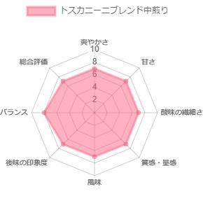 トスカニーニブレンド(中煎り)200g
