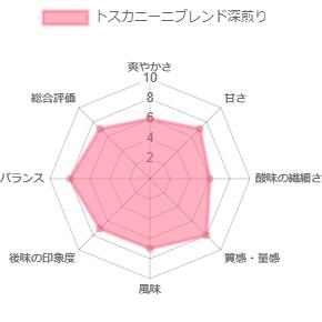 トスカニーニブレンド(深煎り)200g