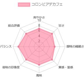 デカフェ コロンビア 100g  (中煎り) (カフェインレス コーヒー)
