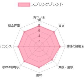 スプリングブレンド【中煎り】200g (期間限定販売)