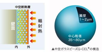 【中空ガラスバルーン・Q-CEl パテ軽量化素材・粉体250g】