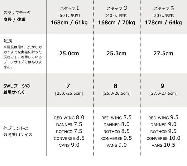 [直営店 TOOLS-INFINITY 限定販売] SWL・SLOWWEAR LION(スローウェア ライオン) 【OB-8958HTT】 クロムエクセルレザーオックスフォード Vibram#700 / OLIVE