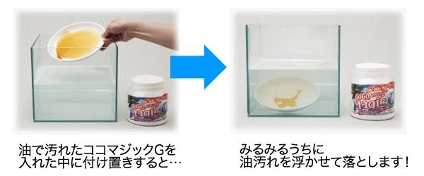 ココマジックG スプレーボトル付き3点セット 除菌・脱臭・漂白効果に銀イオン配合 天然ヤシ油・酸素・酵素+Ag(銀) 4大パワーの強力洗剤