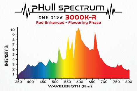 フルスペクトラム_CMH315W_3000K-R球(開花期用)