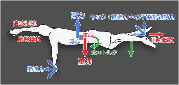 水中での抵抗を最小限に抑えるボディバランス作りをサポートする練習用水着「ゼロポジション」★日本水泳連盟推薦商品★
