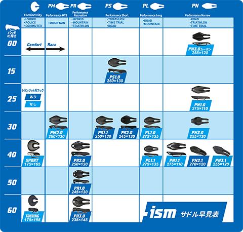 ISM PN1.1