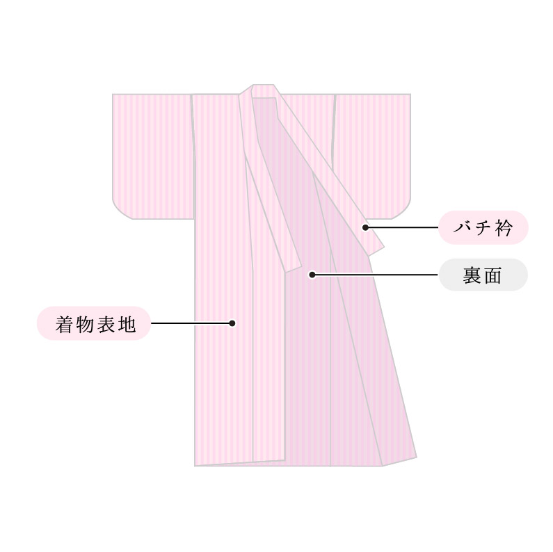 浴衣 仕立て 国内 手縫い 加工 木綿 着物 和服 オーダーサイズ
