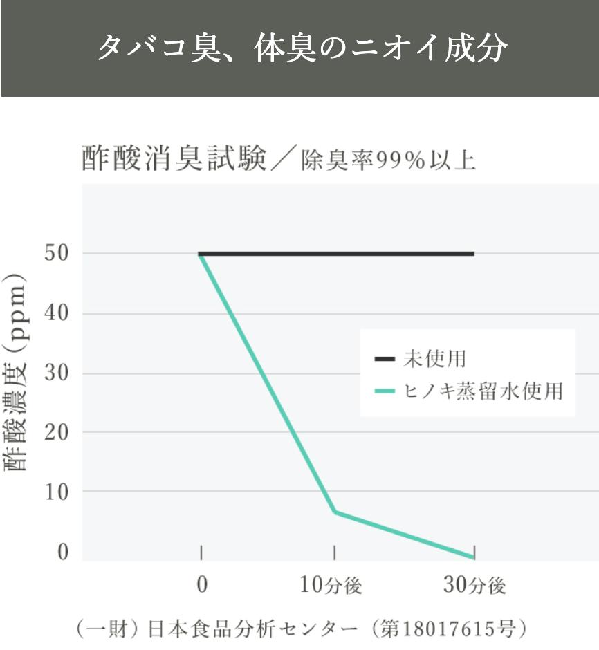 ヒノキ由来の除菌消臭スプレー ANTOKINO HINOKI(アントキノヒノキ)
