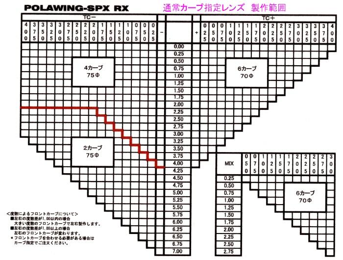 コンベックス PolawingSPX-RX 1.50 ポラウィングSPX-RX 1.50 度付き spx-150-rx