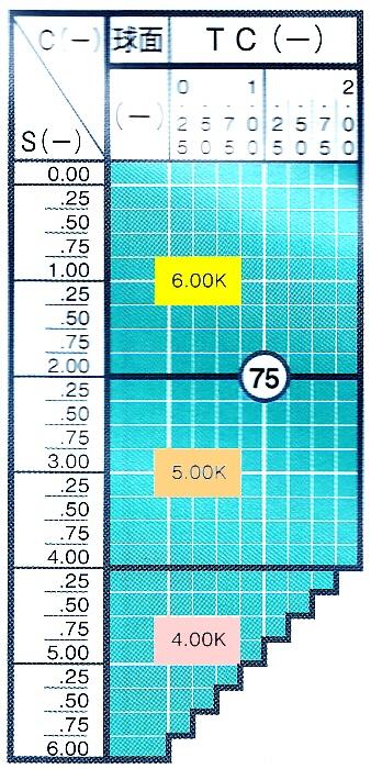 リーズナブルな6カーブレンズ 単焦点ハイカーブ1.60UVカット