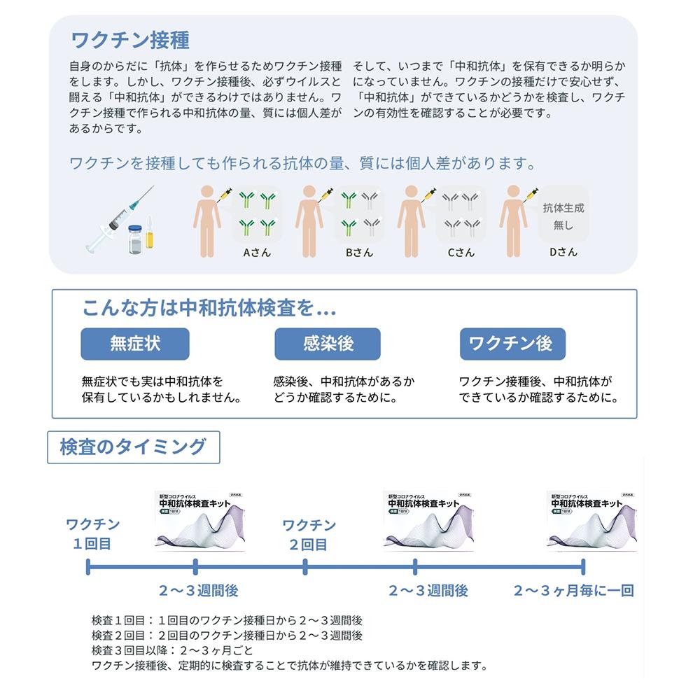 中和抗体検査キット 中和抗体 セルフ検査 新型コロナウイルス 15分で結果がわかる ワクチン接種後の確認に