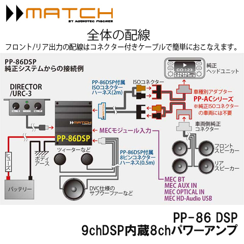PP-86 DSP