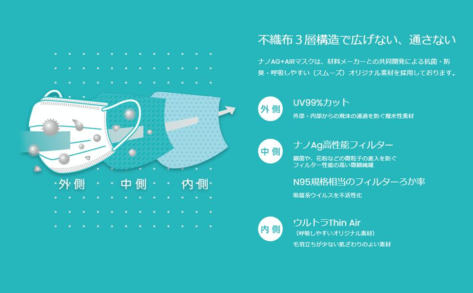 (送料無料)  (日本製ナノAG+AIRマスク) 銀イオンがウィルスを99.99%不活性化!! 業界初のシルク加工不織布が最上の肌触りと通気性を実現。 普通サイズ 50枚入り 3層サージカルマスク