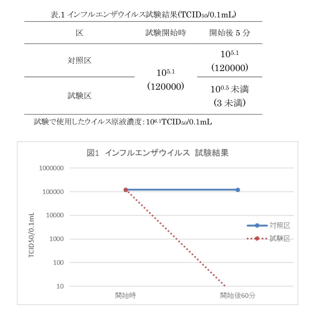 【クロモジ ウォーター】京都丹波の野生植物から蒸留。肌アレ対策もできるウイルス対策ミスト