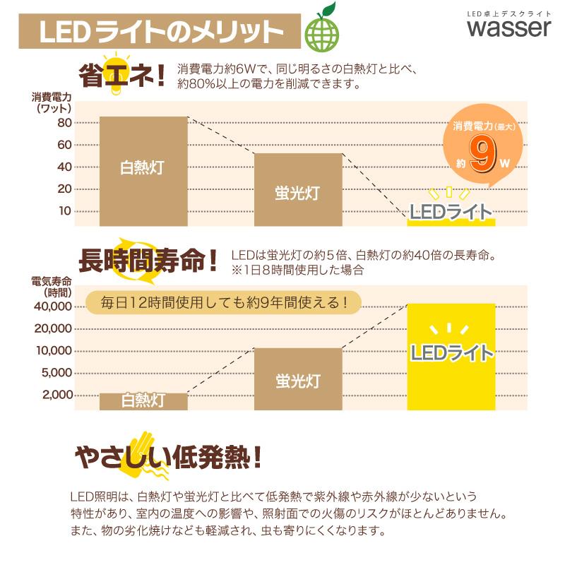 デスクライト LED 調光 調色 面発光 電気スタンド wasser 学習用 ライト 照明 目に優しい おしゃれ ledライト デスクスタンド led スタンドライト 寝室 テーブルスタンド LEDライト 卓上 スタンド 読書灯 デスク 学習机 LEDデスクライト