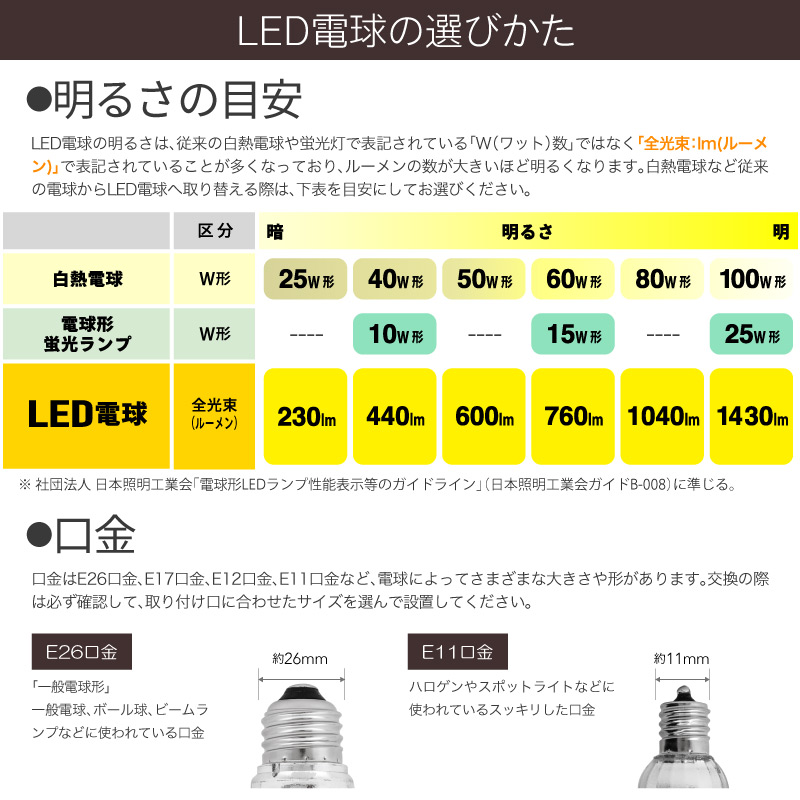 【送料無料】LED電球 E11 PAR型 40W型相当 消費電力 6W 50個セット 配光角 38度 LED 電球 照明 電球色 昼白色 aircorno