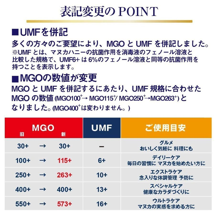 マヌカハニー はちみつ 蜂蜜 マヌカヘルス MGO263 500g 2個セット 旧MGO250 ニュージーランド 純粋 日本向け正規輸入品 日本語ラベル