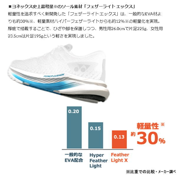 【10%OFF】YONEX ヨネックス セーフランエアラス メンズ SHRA1M ブラック